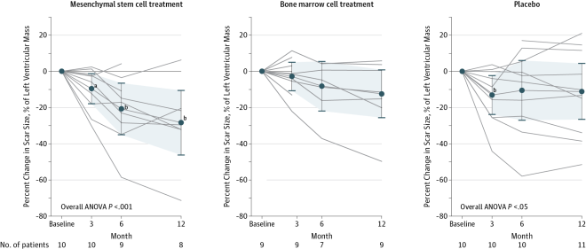Significant reduction in scar size as the percentage of left ventricular mass for patients treated with mesenchymal stem cells (MSCs) and those in the placebo group who underwent serial magnetic resonance imaging. Repeated measures of analysis of variance model P values: treatment group, P=.99; time, P=.007; treatment group×time, P=.22. Data markers represent means; error bars, 95% CIs. Analysis of variance (ANOVA) was conducted with repeated measures.aWithin group, P<.05 vs baseline.bWithin group, P<.01 vs baseline.