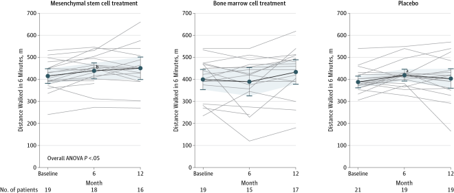 Patients in the mesenchymal stem cell group exhibited a significant increase in 6-minute walk distance when 6-month and 12-month time points were compared to baseline in a repeated measures model (P = .03). No significant difference was observed for patients in the bone marrow cell group (P = .73) or in the placebo group (P = .25). Data markers represent means; error bars, 95% CIs. Analysis of variance (ANOVA) was conducted with repeated measures.aWithin group, P<.05.bWithin group, P<.01.